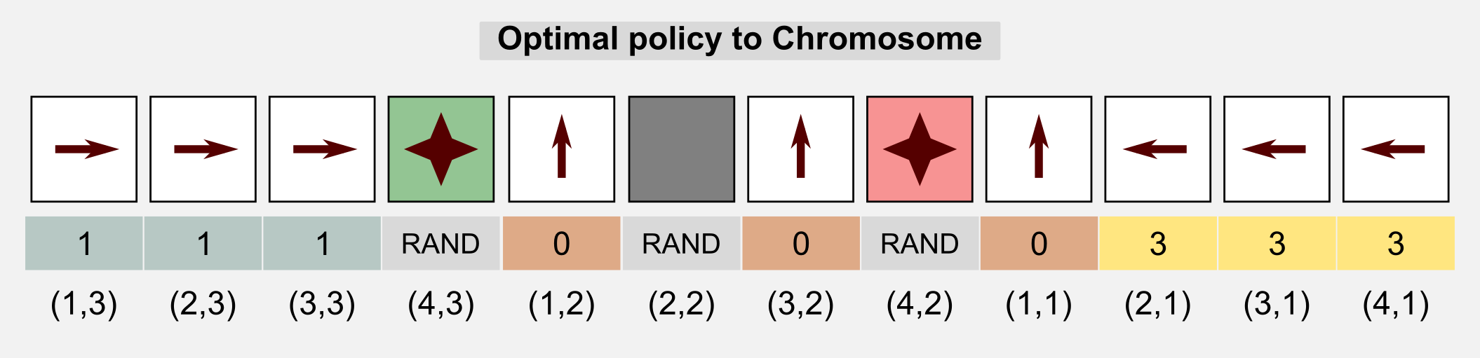 Genetic Algorithms Policy to Chromosome