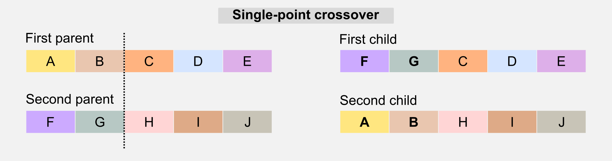 Genetic Algorithms Single Point Crossover