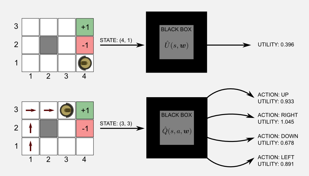 Function Approximation Black Boxes