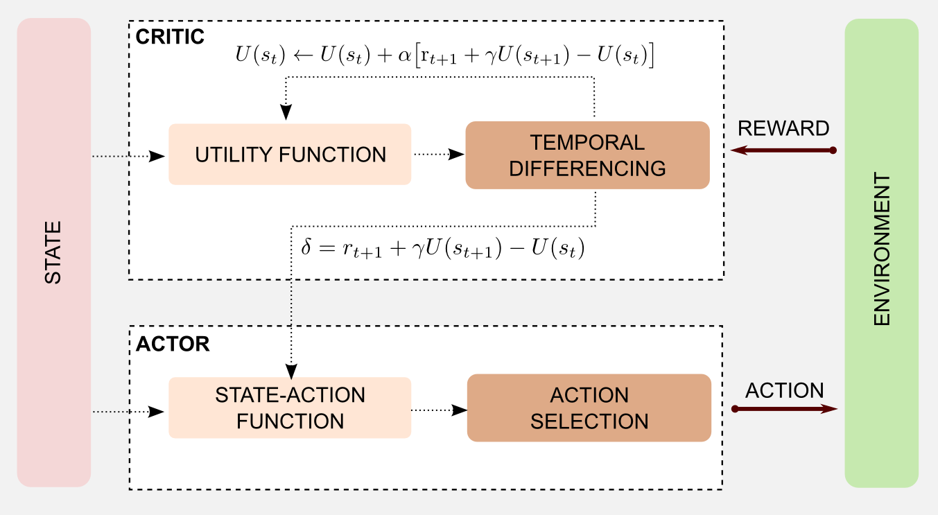 Reinforcement Learning Actor-Critic Neural Implementation