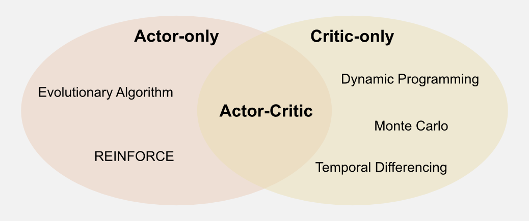 Reinforcement Learning Scheme comparison Actor-Critic Actor-Only Critic-Only