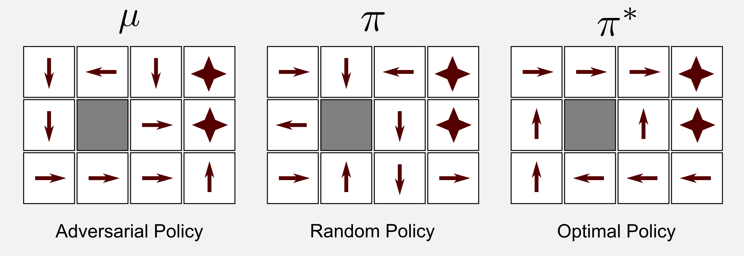 Reinforcement Learning Q-learning example three policies