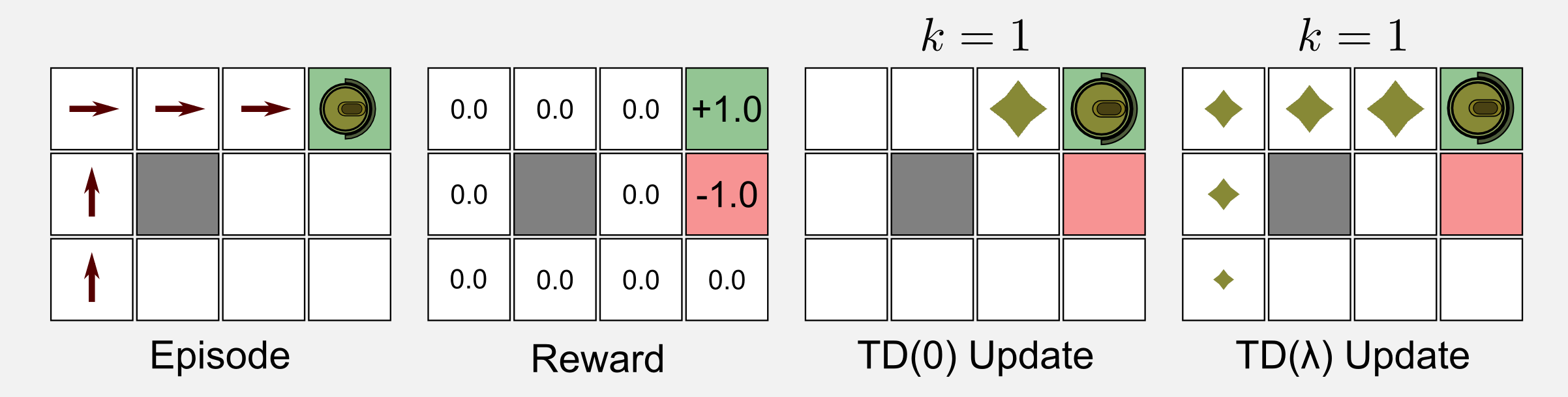 Reinforcement Learning TD(0) vs TD(lamda) update rule