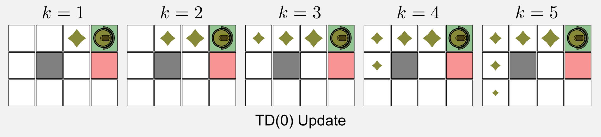 Reinforcement Learning TD(0) update rule propagation